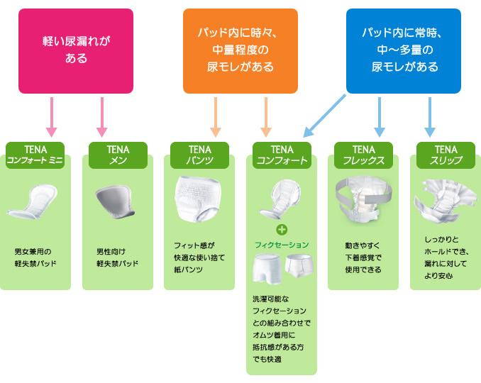 製品選択チャート